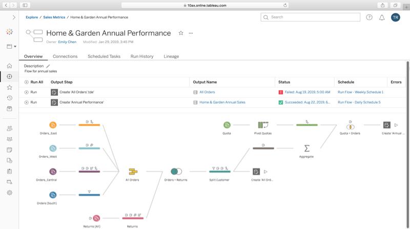 Screenshot van Tableau Data Management software.