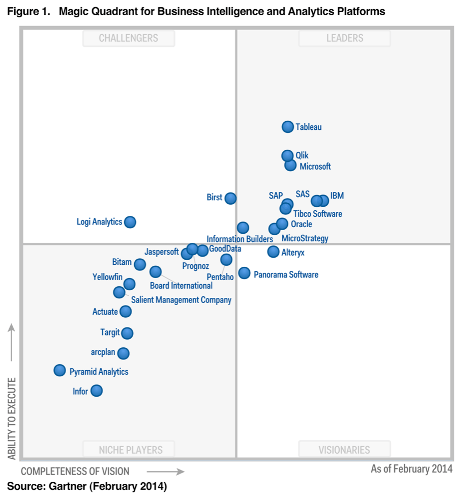 Magic Quadrant Gartner BI - Début 2014