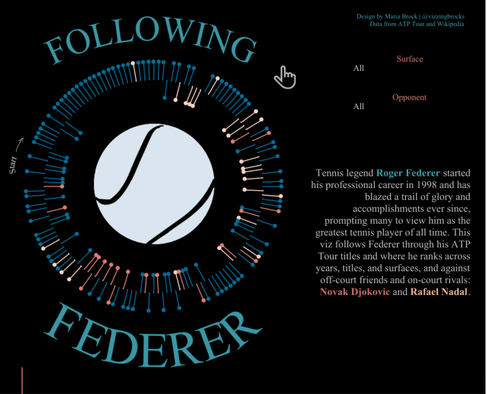 Navigate to 2nd Place: Following Roger Federer by Maria Brock, George Mason University