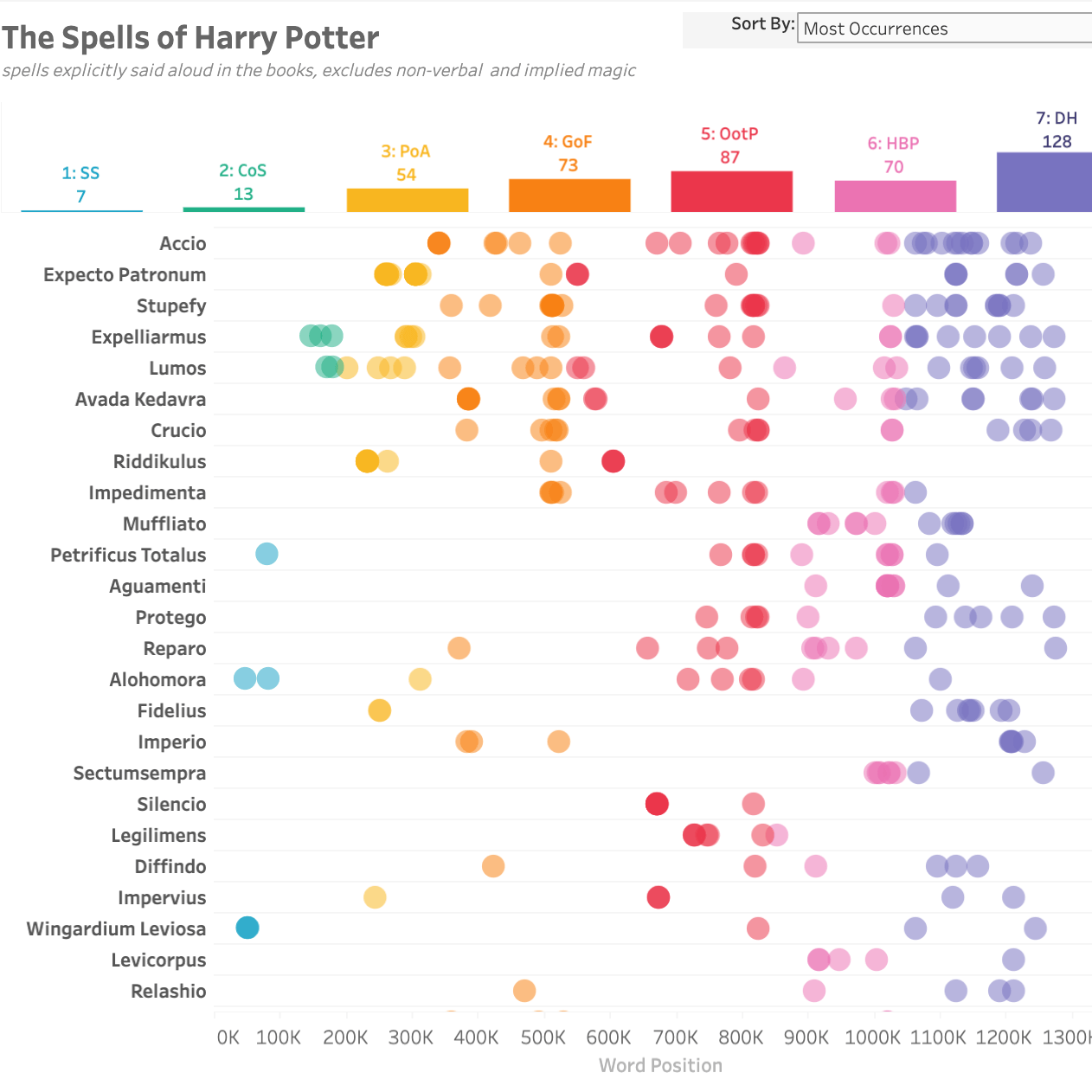 瀏覽至 The Spells of Harry Potter