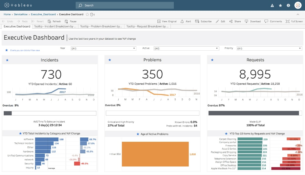 ServiceNow executive dashboard template