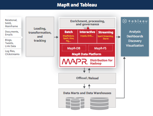 Tableau and MapR