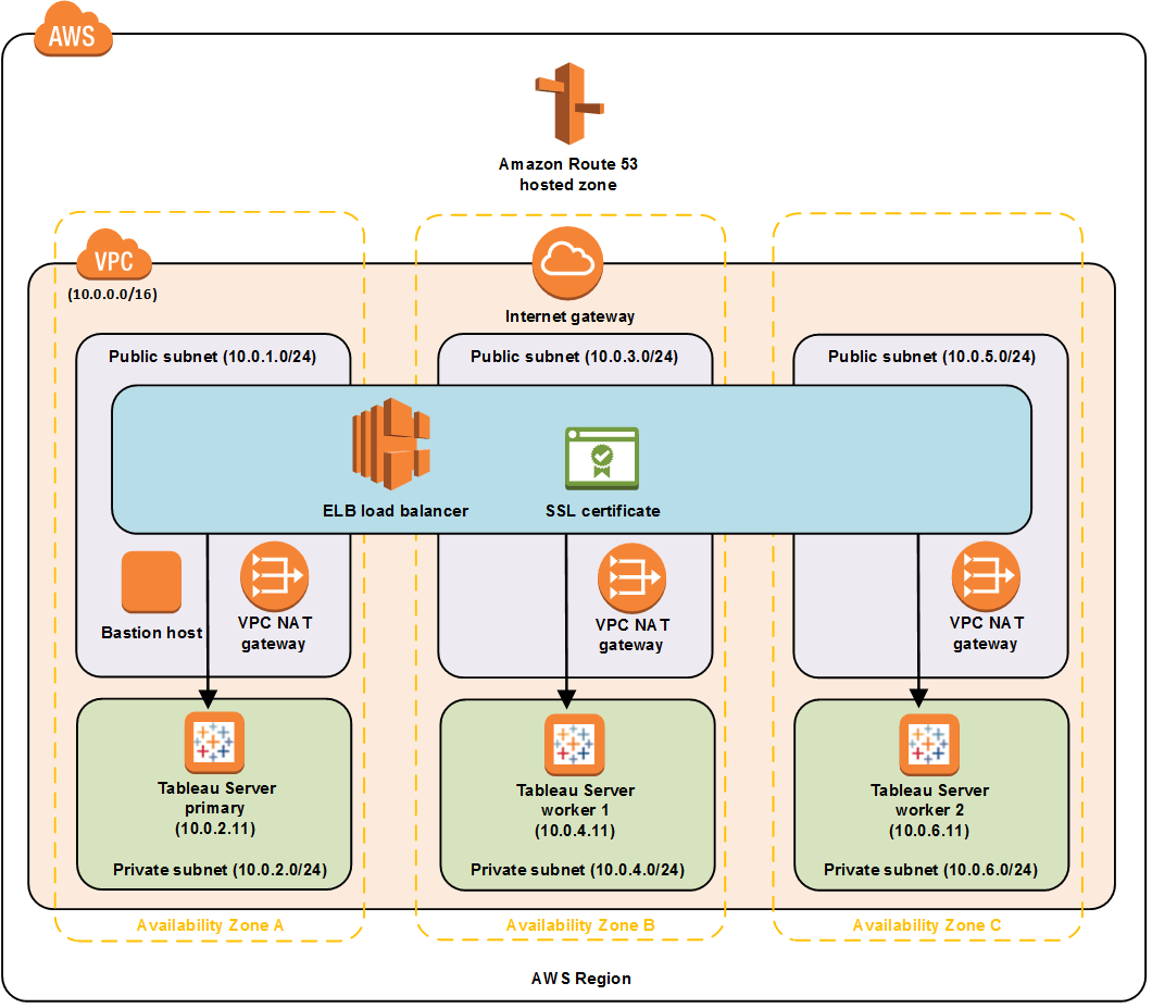 Navigate to Tableau Server on AWS