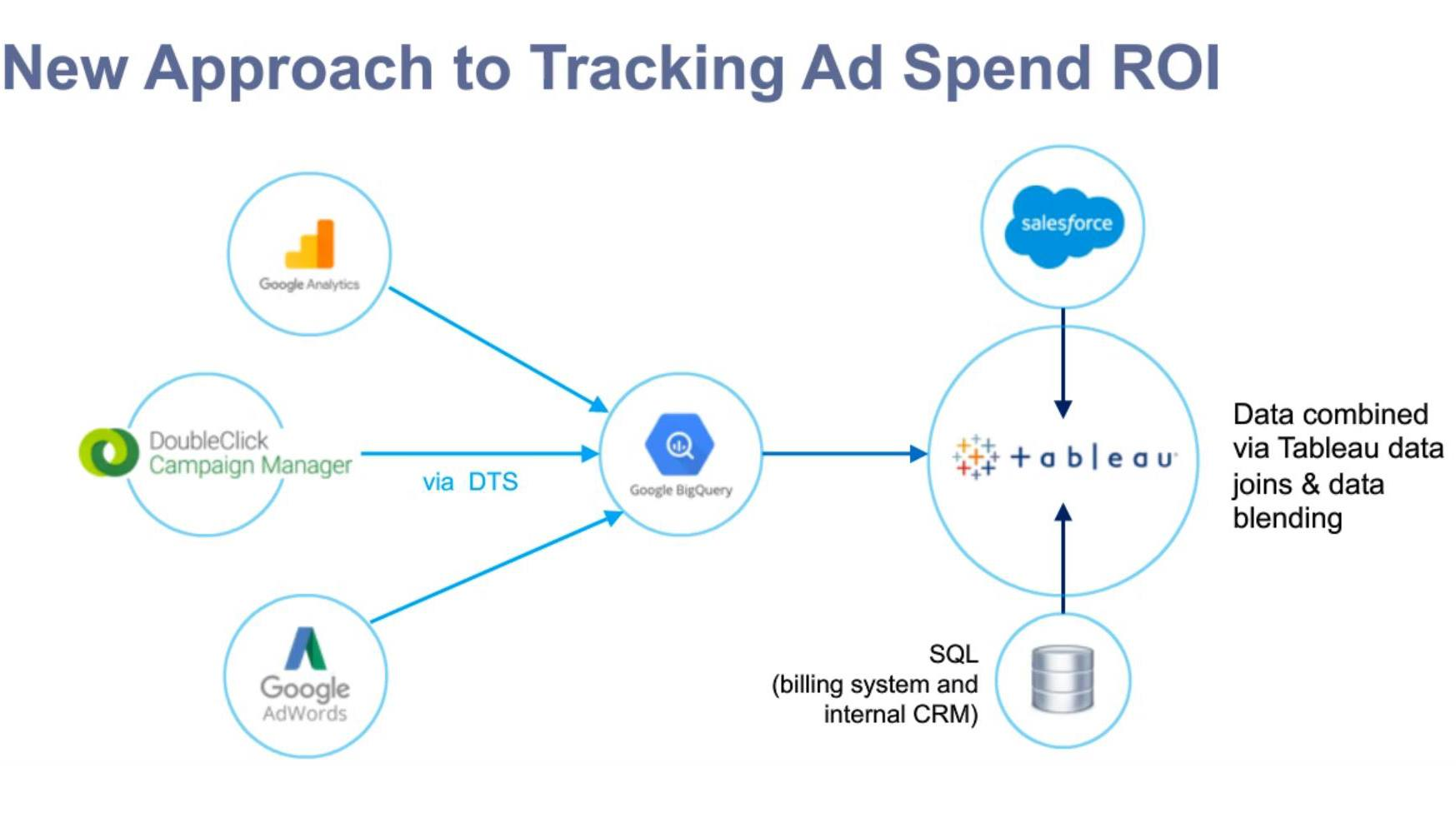 Passa a TeamSnap automating data transfers to drive marketing ROI