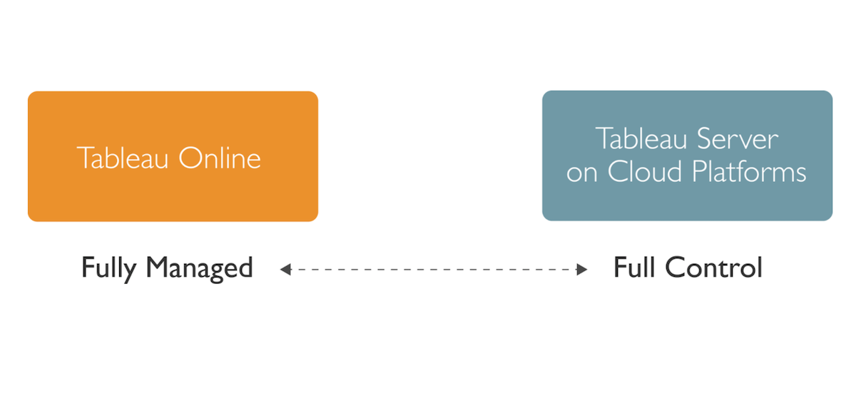 Image of Tableau's approach to cloud: It's all about choice